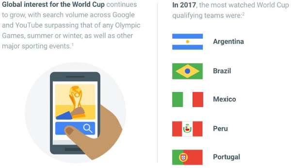 Soccer viewing growth and most watched teams according to Google - courtesy ThinkWithGoogle